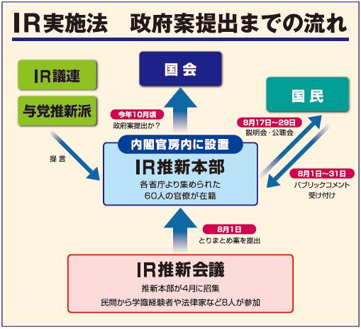IR法案日本