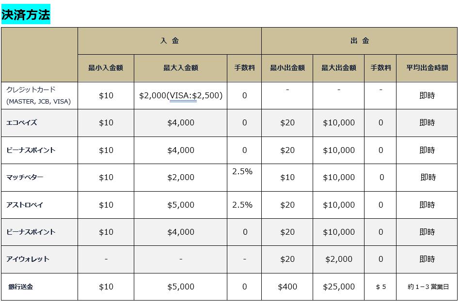 チェリーカジノ入出金方法